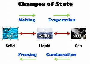 Science Ehs  The Three States Of Water