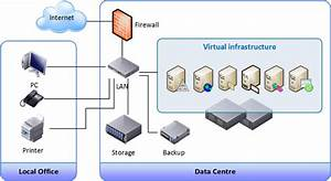 Cisco Model Types  U2013 Agile Enterprise Architecture