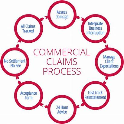 Claims Insurance Commercial Process Claim Property Complex