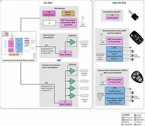 Car Access System Block Diagram