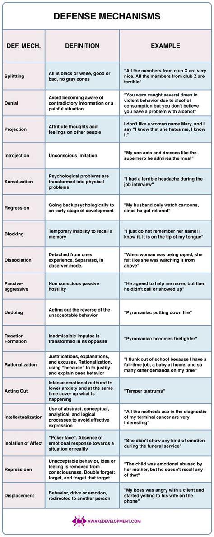 defense mechanisms defense mechanisms psychology social