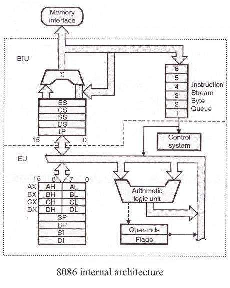 8086 Microprocessor Architecture  8086 Microprocessor