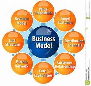 Business Model Components Business Diagram Illustration