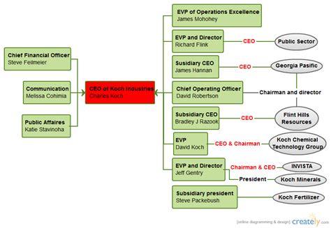 koch industries organizational chart creately