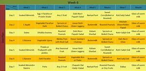 Perfect Indian Diet Plan For Weight Loss Health N