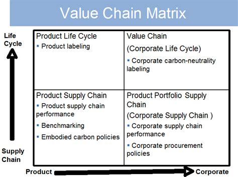 addressing sustainability issues  enhanced supply