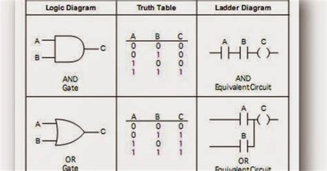 Ladder Logic For Nand Nor Gates With