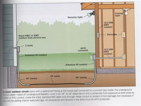 Wiring Diagram House To Shed by Wiring A Sub Panel Using 10 2 Feeder Electrical Diy