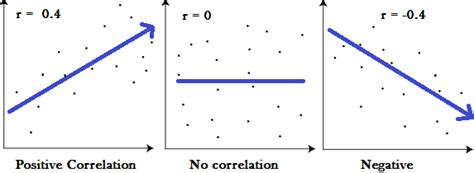 correlation coefficient simple definition formula easy