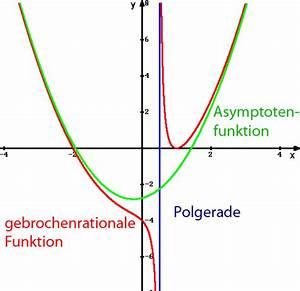Asymptote Berechnen Gebrochen Rationale Funktion : gebrochen rationale funktion ~ Themetempest.com Abrechnung