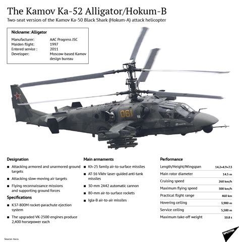 Russian Air Force Chief Praises Ka-52 Attack Helicopter As