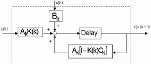 5  Block Diagram Of The Kalman Filter Prediction Dynamics