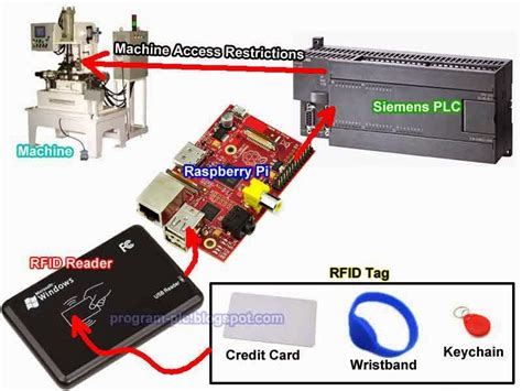 build a rfid system for plc using raspberry pi