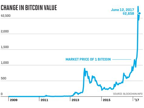 Bitcoin is a highly volatile asset class and requires a high risk appetite. Understanding Bitcoin Price Charts 2020
