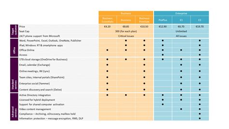 Office 365 Mail Plans by Microsoft Office 365 Business Is Better With Office 365