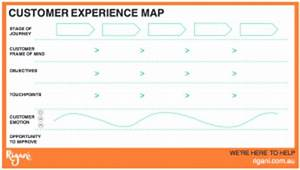 how to enhance your customer39s experience rigani With customer experience mapping template