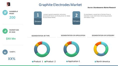 graphite electrode market growth opportunities vendors shares