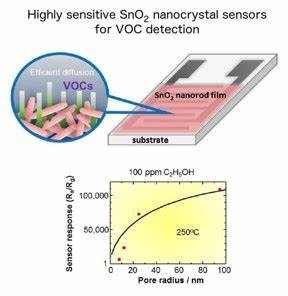 Nanotechnology Now - Press Release: Highly sensitive gas ...