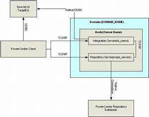 Informatica 8 1 Architecture Diagram