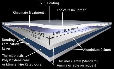 aluminium composite panel acp alucopan alucobond cladding maco alcopan   harga aluminium