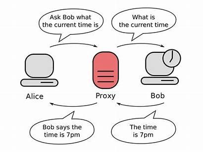 Proxy Server Wikipedia Wiki Concept
