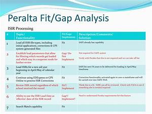 Ppt  Gap Analysis Powerpoint Presentation