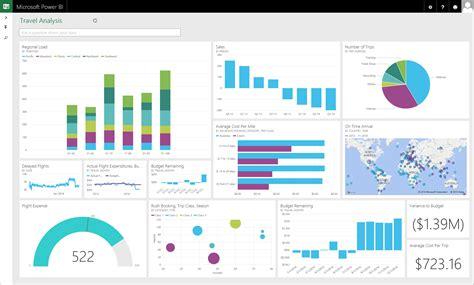 Power Bi Agrega Mayor Conectividad A Microsoft Excel