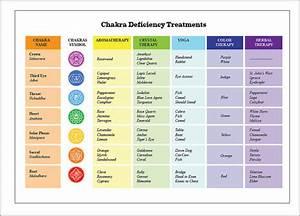 Chakra Deficiency Treatment Printable Chart By Modality