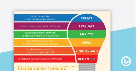 higher order thinking blooms taxonomy poster teaching
