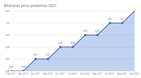 This is why we prepared this piece to help you to select some of the best bitcoin exchanges in 2021. Bitshares price prediction 2018 - 2022 | Bitshares ...