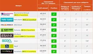 Banque Macif Avis : macif credit auto macif socram une alliance pour vous assurer des pr ts cr dit auto macif ~ Maxctalentgroup.com Avis de Voitures