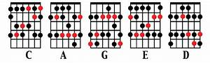 Learn The Numbers  Le Caged Au Folles  Defense Of  Or