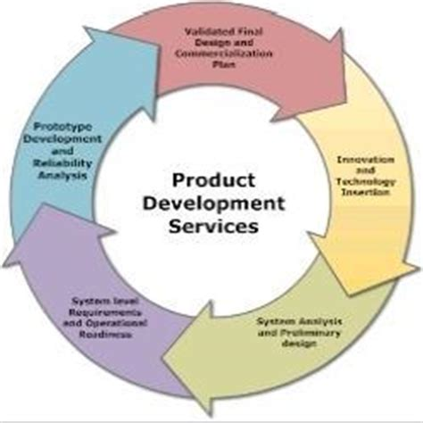 product design and development product design services product design and development