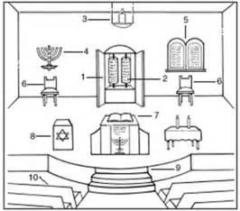Gurdwara Floor Plan