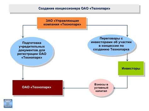 Ключевые изменения в закон о концессионных соглашениях приняты
