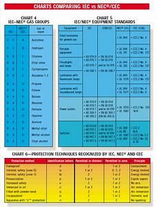 Iec Vs Nec Hazardous Area Classification Comparison