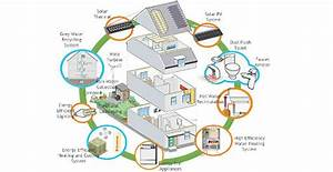 Come Ristrutturare Casa In Modo Sostenibile