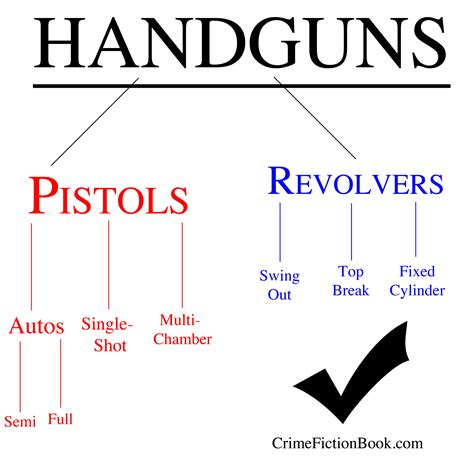 What's The Difference Between A Pistol And A Revolver