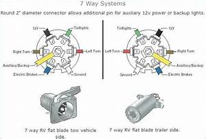 Gmc 7 Pin Connector Wiring Diagram