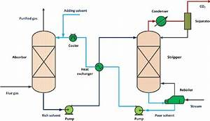 The Schematic Overview Of Co 2 Removal Process By Mea