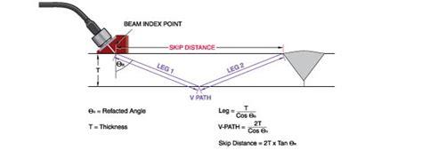 5.2 Angle Beam Inspection