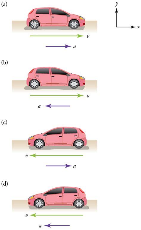Acceleration | Physics