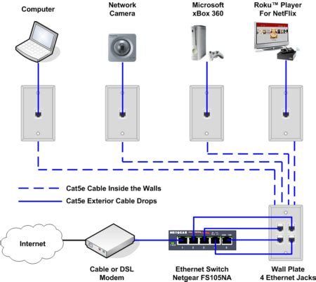 Dsl Phone Wiring Diagram For House by How To Install An Ethernet For A Home Network