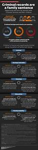 190 best images about Prison Statistics & Infographics on ...