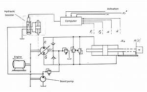 Control Systems - Dynamic Synthesis
