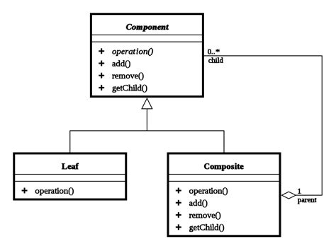 Decorator Pattern Class Diagram by File Composite Uml Class Diagram Svg