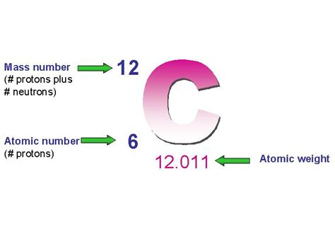 Weight Of A Proton by Avonapbio Atomic Number And Atomic Mass