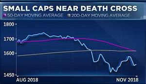 Small Caps Just Entered A Death Cross A Chart Pattern