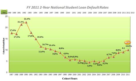 Student Loan Default Rates Are Soaring