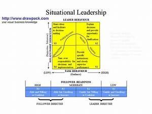 Situational Leadership Business Diagram